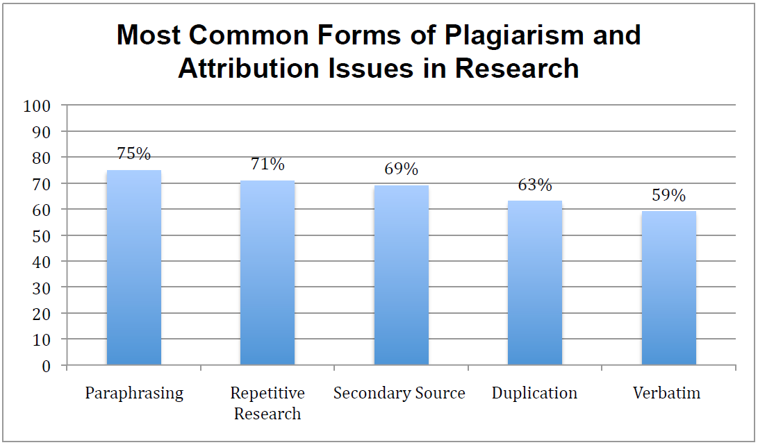 iThenticate study ID's 10 plagiarism formats worthy of attention