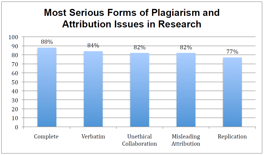 Most Serious Forms of Plagiarism