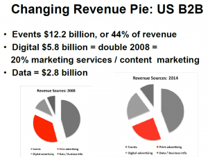 Changing B2B publishing revenue pie
